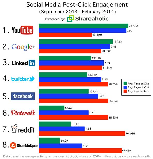 Social-Media-Post-Click-Shareaholic