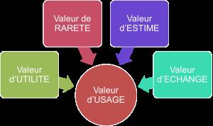 valeur_usage